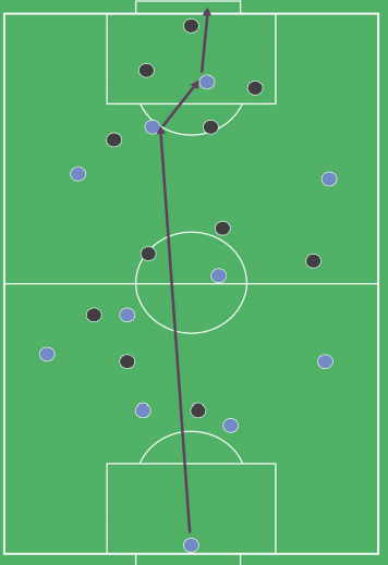 A guide to direct long ball play - A Dyche's Burnley inspired 442 | FMDirect