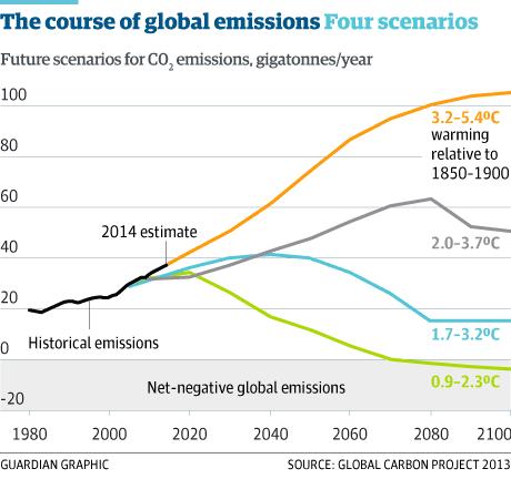 Emissions trajectory