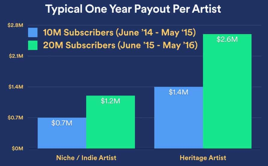Spotify claims artists will be earning more now it has 20m subscribers.