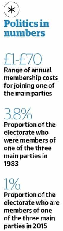 Politics in numbers