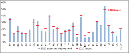 Expected renewable energy deployment in EU member states