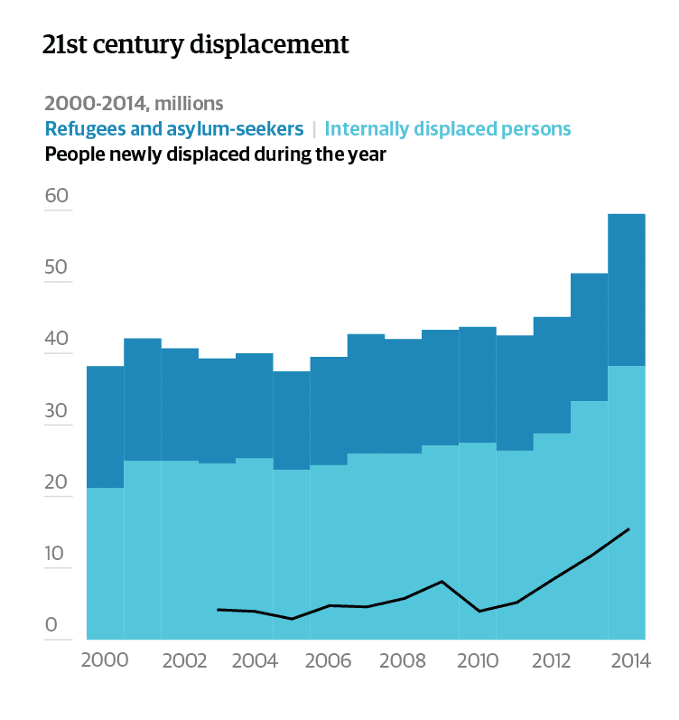 21st century displacement