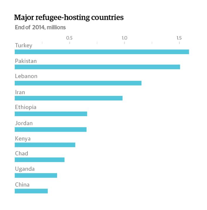 Major refugee-hosting countries