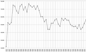 us voter turnout presidential elections chart