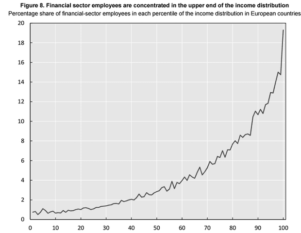 Finance workers top 1% earners