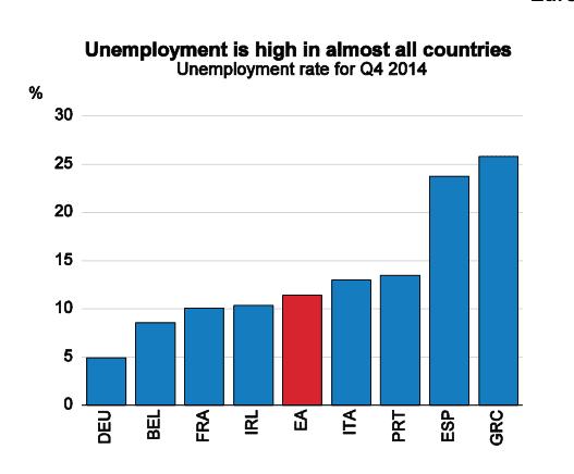 Unemployment in the eurozone