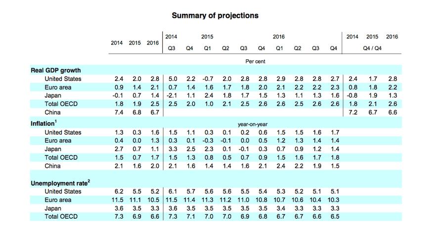 OECD main forecasts