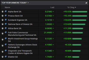 The biggest risers on the Athens stock market this morning.