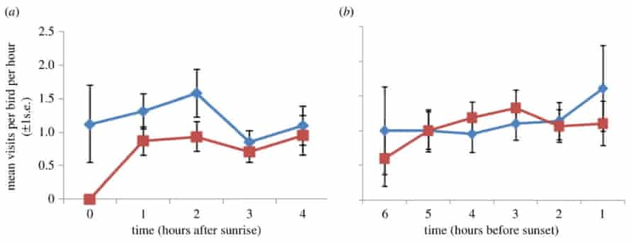Figure 1. Mean (+1 s.e.) feeder visits per hour per bird for the first and last 4 h of data against time for control (blue diamonds) and fluoxetine-treated birds (red squares). Time is expressed relative to sunrise (a) and sunset (b) and so the 4 h period for which observations were taken depended upon the time when birds first fed in the morning and last fed at night. (Online version in colour.).