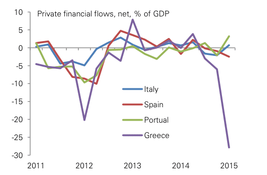 Greek banks have seen worried savers pull their money out to keep at home or send overseas, as shown here.