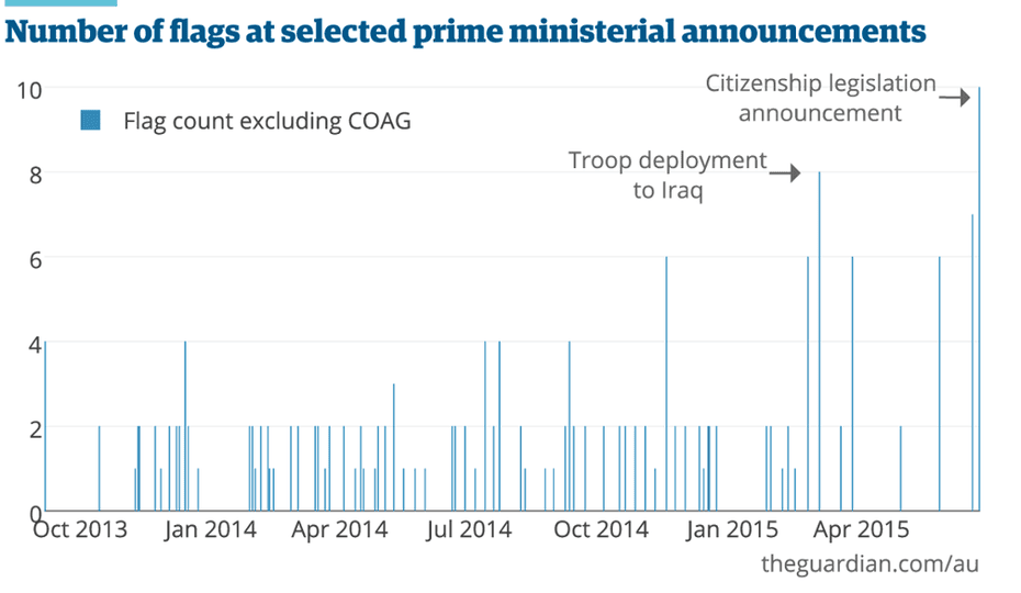 Number of flags in selected Prime Ministerial announcements