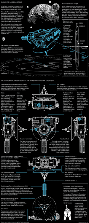 Infographic detailing the intricacies of the New Horizons spaceship and its mission