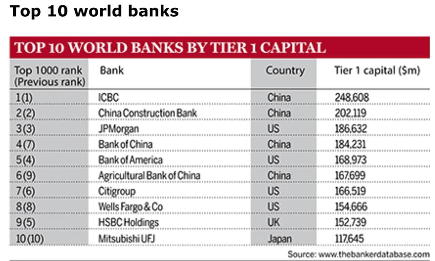The Banker global rankings.