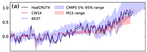 Comparison between modelled and observed temperature change (°C) from 1850. Solid lines show observational series HadCRUT4, Berkeley Earth (BEST) and Cowtan and Way.  The 5%–95% CMIP5 range and Monckton et al. range are shown as shaded areas. N = 45 CMIP5 models transitioning to RCP6.0 after 2005, M15 model forced with the Otto et al. radiative forcing time series and all temperature series anomalies calculated relative to the 1850–1900 mean.