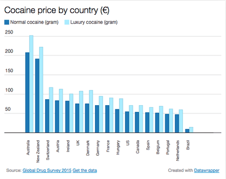 Cocaine price by country