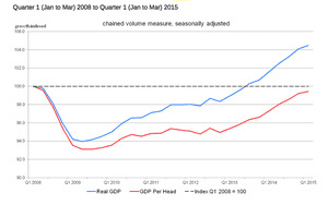 Quarterly growth of GDP and GDP per head for the UK