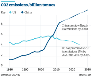 China and US carbon pledges