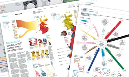 Selection of inforgraphics from the Guardian