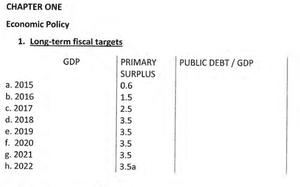 Greek primary surplus targets