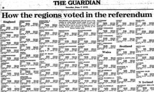 Voting 7 June 1975