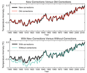 NOAA global surface temperature changes with new analysis, old analysis, and with and without time-dependent bias corrections. (A) The new analysis (solid black) compared to the old analysis (red). (B) The new analysis (solid black) versus no corrections for time-dependent biases (cyan). Source: Science; Karl et al. (2015)