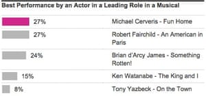 TONY musical actor