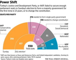 WSJ graphic on Turkey's election result