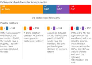 Coalition scenarios after Turkey's elections