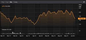 Greek stock market, June 08 2015