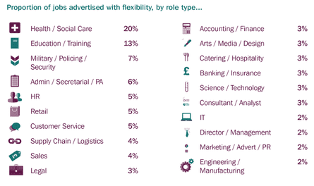 Flexible options by sector