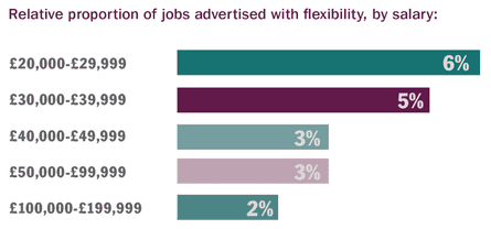 Flexible options by salary band