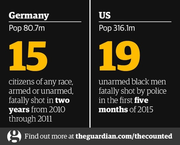 By the numbers: US police kill more in days than other