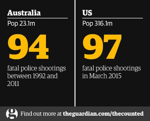 australia police shootings the counted