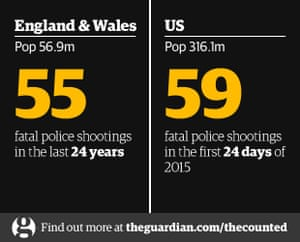 By The Numbers US Police Kill More In Days Than Other Countries - The guardian us political map
