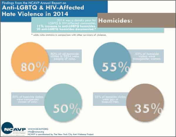 LGBTQ homicides