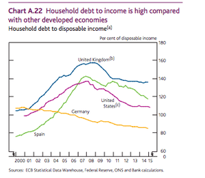 A graph shows UK household debt to income is high relative to other countries.