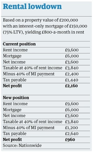 Rent table july budget 2015
