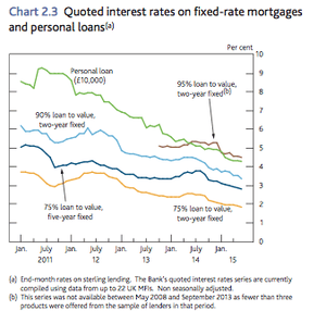 Low loan rates.