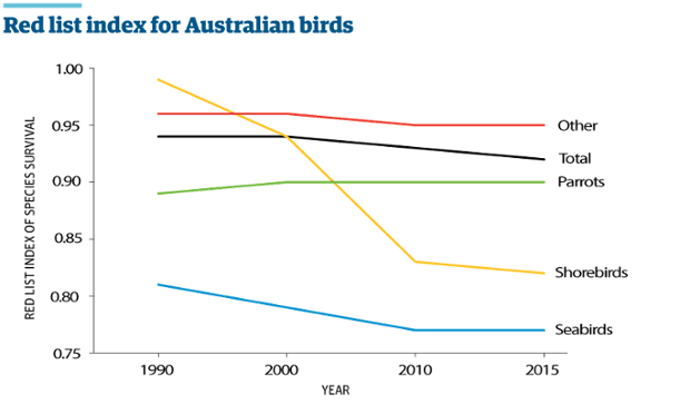 Red list of threatened bird species