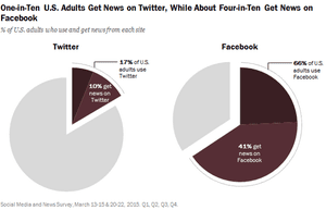 A growing number of American adults get their news from Facebook and Twitter.