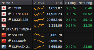 Asian stock markets, July 16 2015