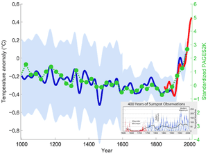 Green dots show the 30-year average of the new PAGES 2k reconstruction. The red curve shows the global mean temperature, according HadCRUT4 data from 1850 onwards. In blue is the original hockey stick of Mann, Bradley and Hughes (1999 ) with its uncertainty range (light blue). Graph by Klaus Bitterman.  400 years of sunspot observations are inlaid, created by Robert Rohde.