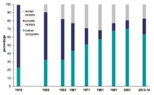 Tenure of households in England