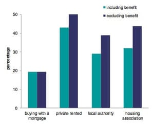 Ratio of housing costs, including and excluding housing benefit