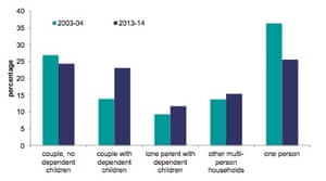 Household type in private rented sector