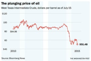 A graph to illustrate the plunging price of oil