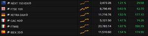 European stock markets, close, July 16 2015