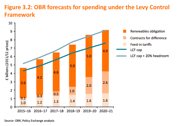 Forecast of LCF spending from Office of Budget Responsibility.