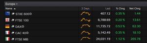 European share indices