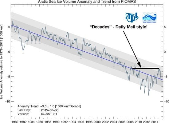 The Daily Mail and Telegraph get it wrong on Arctic sea ice